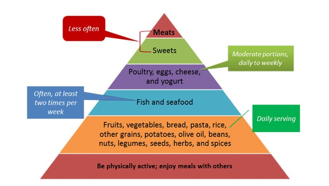 What Can You Eat On the Mediterranean Diet?