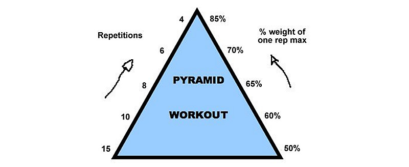 SHJ Beginner Guide: What is Pyramid Training? What Are The ...